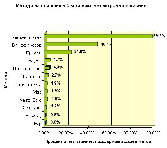 Таблица - процент магазини, поддържащи даден вид плащане